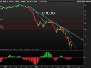 Crude Oil Full0316 Future