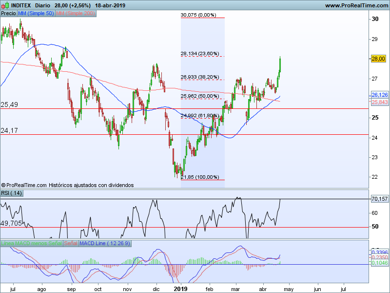 blue chips ibex 35 22 04