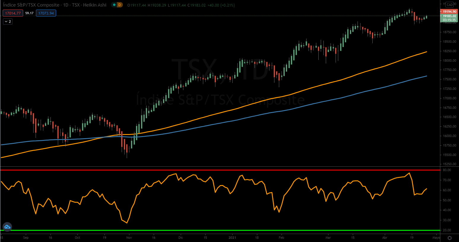 sp tsx